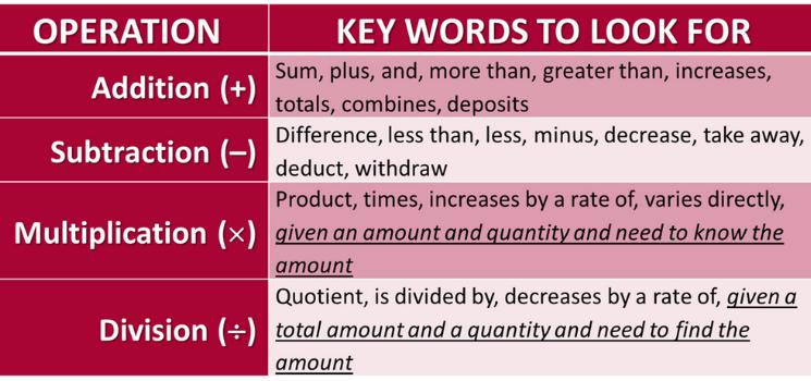 Language Arts and Math; Mathematical Operation and assocaited key words