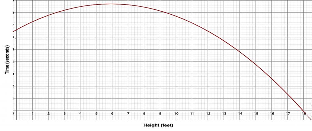 Football, The Season of Math-TIme-Height