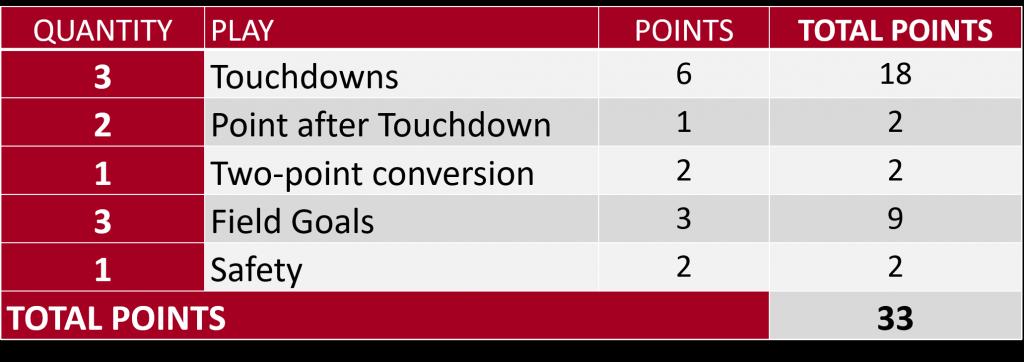 Tis the season of football math