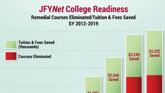 JFYNet proven results